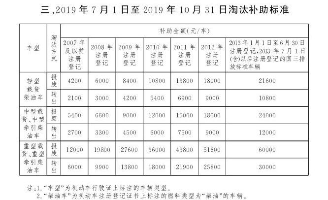 北京国三汽车报废补贴